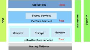 cloudarchitecture